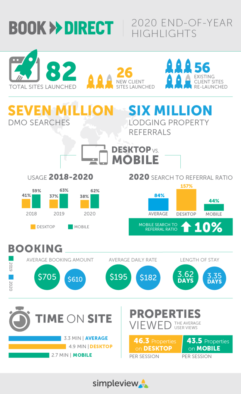Infographic of Book › Direct 2020 End-of-Year Highlights