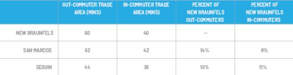 Commuter Comparison