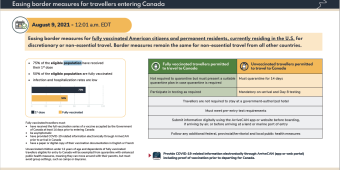 Infographic of requirements for vaccinated travellers entering Canada