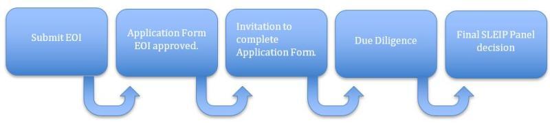 SLEP Process