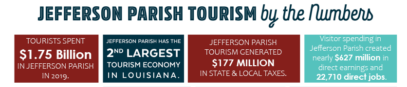 2019 Tourism by the Numbers