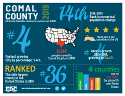2019 Comal County Growth