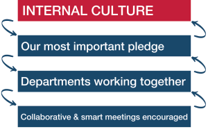 Internal Culture - Our most important pledge - Departments working together - Collabarative & smart meetings encouraged