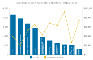Industry Group Comparison