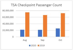 TSA Chart