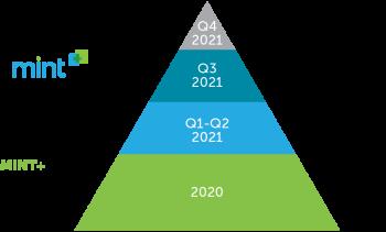 MINT+ 2021 Next Gen
