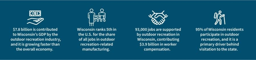 Outdoor recreation industry stats