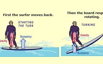 science-of-surfing