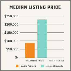Median Listing Price - Peoria < Chicago
