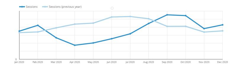 Visit Syracuse Year Over Year Web Traffic Graphic 2020