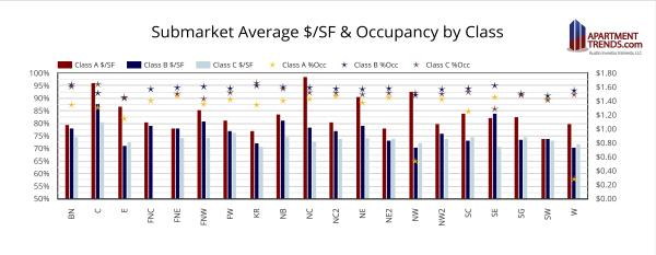 2021 Apartment Submarket Comparison