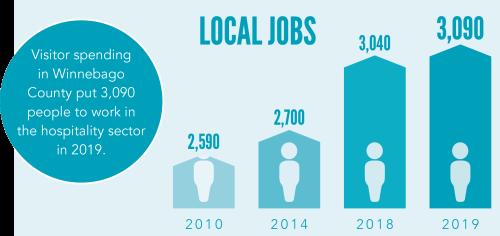 TID graph - Local Jobs