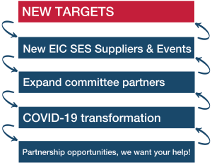 New Targets - New EIC SES Suppliers & Events - Expand committee partners - COVID-19 transformation - Partnership opportunities, we want your help!