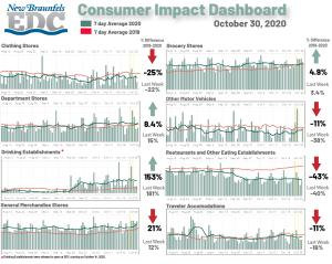 Consumer Impact Dashboard 10-30