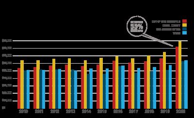 2020 Medium Household Income