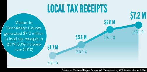 TID graph - Local Tax Receipts