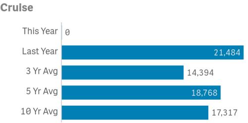 catalina island visitor stats