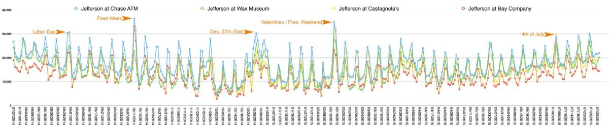 Annual Footfall in the Fisherman's Wharf District chart