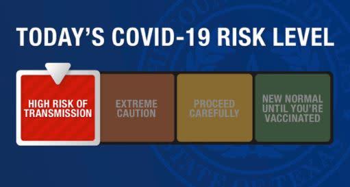 Dallas County COVID Risk Level