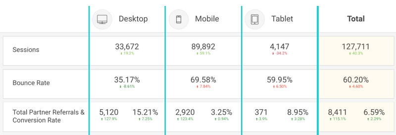 Report Performance - Three Website KPI You Should Implement Now