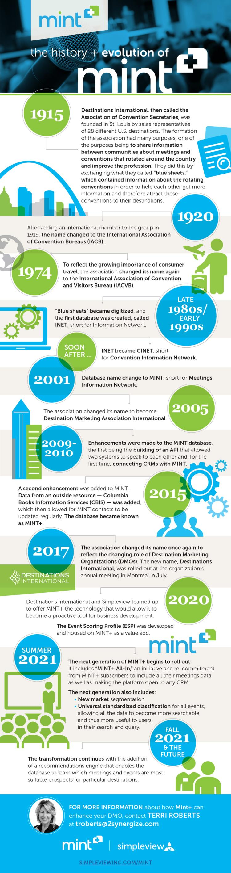 History of MINT+ Infographic