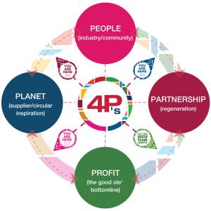 4 P's People - Planet - Partnership - Profit
