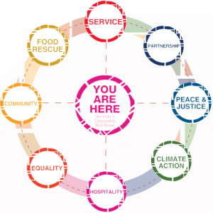 You are Here - Diversity & Community Well-Being: Service, Food Rescue, Community, Equality, Hospitality, Climate Action, Peace & Justice, Partnership