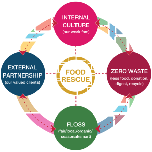 Food Rescue: Internal Culture, External Partnership, F.L.O.S.S., Zero Waste