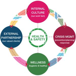 Health & Safety: Internal Culture, External Partnership, Wellness, Crisis Mgmt