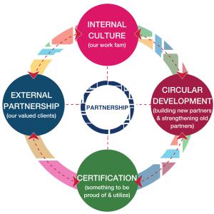 Partnership surrounded by Internal Culture, external partnership, Certification, and Circular development