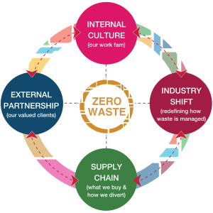 Zero Waste: Internal Culture, External Partnership, Supply Chain, Industry Shift