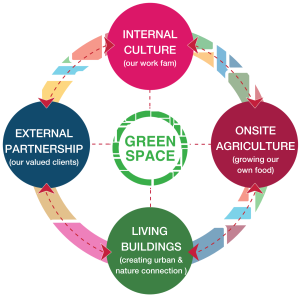 Green Space: Internal Culture. External Partnership, Living Buildings, Onsite Agriculture
