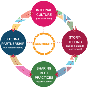 Community: Internal Culture, External Partnership, Sharing Best Practices, Storytelling
