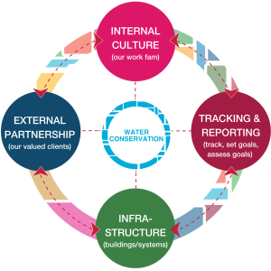 Water Conservation: Internal Culture, External Partnership, Infrastructure, Tracking & Reporting