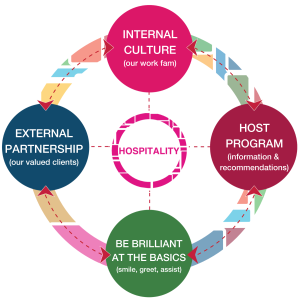 Hospitality: Internal Culture, External partnership, Be brilliant at the Basics, Host program