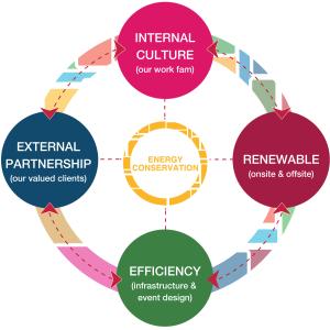 Energy Conservation: Internal Culture, External Partnership, Efficiency, Renewable