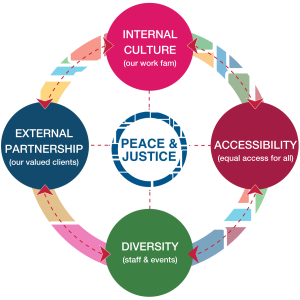 Peace & Justice: Internal Culture, External Partnership, Diversity, Accessibility