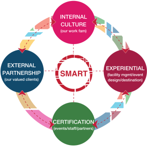 Smart: Internal Culture, External Partnership, Certification, Experiential
