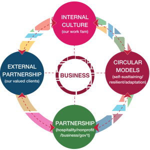 Business: Internal Culture, External partnerships, Partnership, Circular models