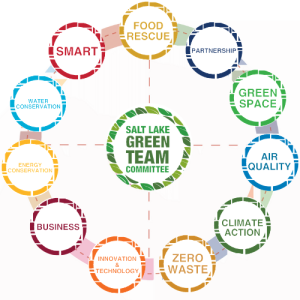 Salt Lake Green Team Committee: Food Rescue, Smart, Water Conservation, Energy Conservation, Business, Innovation & Technology, Zero Waste, Climate Action, Air Quality, Green Space, Partnership