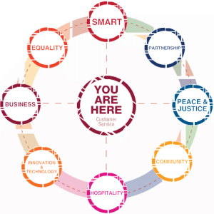 You Are Here Customer Service: Smart, Equality, Business, Innovation & Technology, Hospitality, Community, Peace & Justice, Partnership