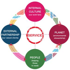 Service: Internal Culture - External Partnership - People - Planet