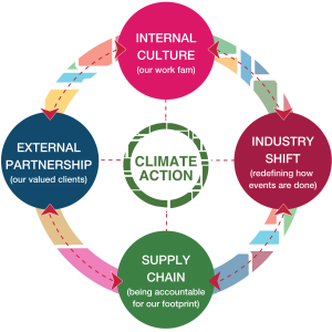 Climate Action: Internal Culture, External partnership, Supply Chain, Industry Shift