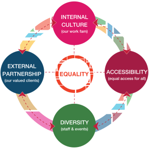 Equality: Internal Culture. External Partnership, Diversity, Accessibility