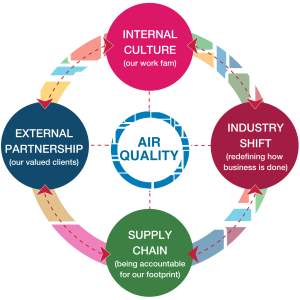 Air Quality: Internal Culture, External Partnership, Supply Chain, Industry Shift