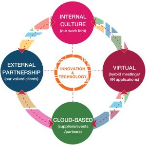 Innovation & Technology: Internal Culture, External Partnership, Cloud-Based, Virtual