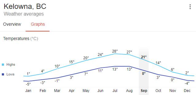 Kelowna Weather Monthly Averages