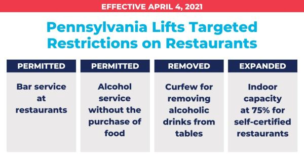 April 4th PA Targeted Restrictions