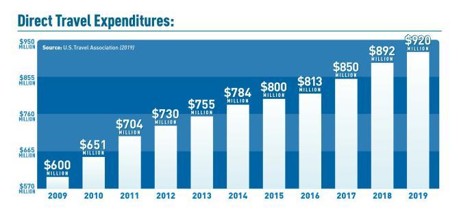 2019 Direct Travel Expenditures - Virginia's Blue Ridge
