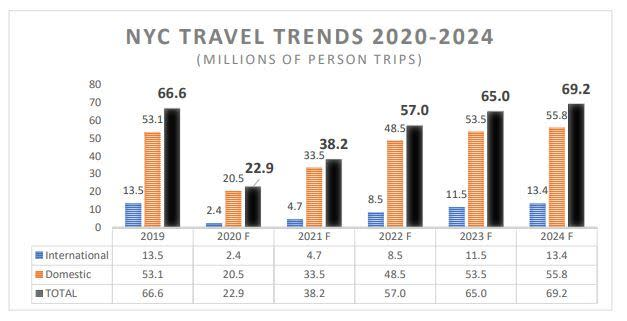 NYC Travel Trends 2020 – 2024 chart displaying international and domestic travel forecasts.